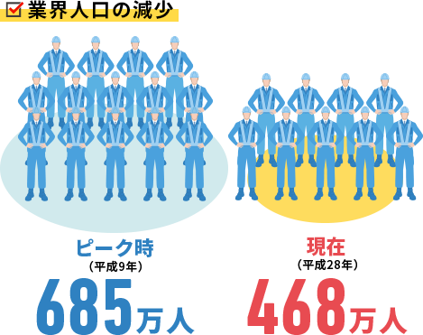 業界人口の減少