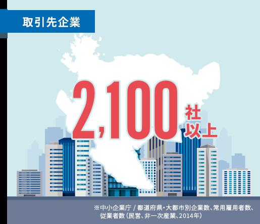 25,000社以上(佐賀県の企業数とほぼ同数)